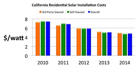 cost of residential solar california laws will boost residential solar installations residential solar 101residential