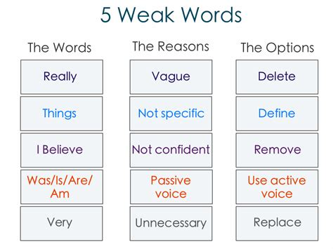 5 weak words you should avoid and what to use instead crew co