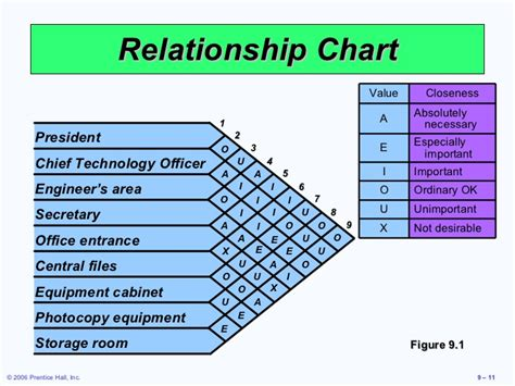 office relationship chart layout strategies