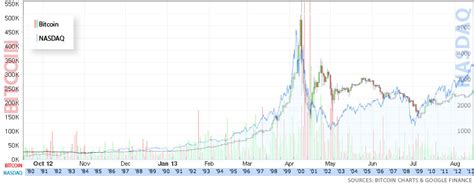 bitcoin nasdaq two booms two busts how bitcoin is following in the