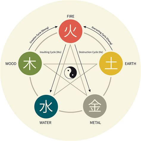 five elements in chinese medicine wu xing acupuncturewiki net infographic of the wu xing the five elements also called the five phases and its four