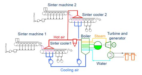 sinter plant process flow diagram japan demonstrate waste heat recovery system at steel