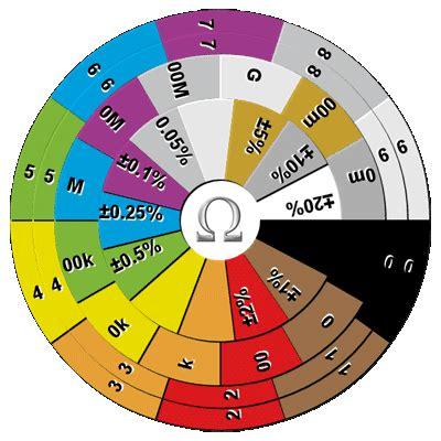 what is a resistor colour wheel halufa resistor value calculator in html5