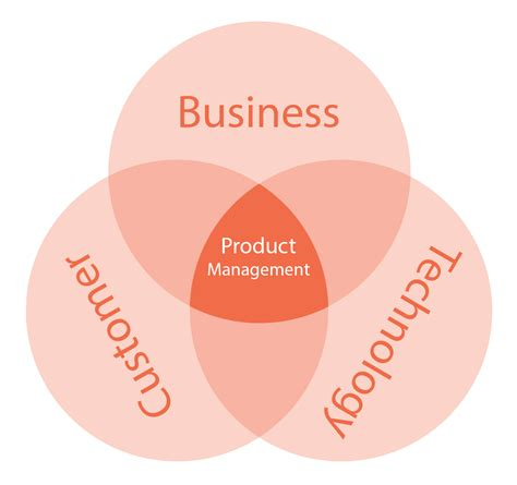 Product Manager Mba by Whymccombs Why Mba I Want To Be At The Intersection Of