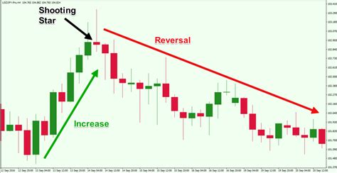shooting star candlestick pattern wikipedia top forex reversal patterns that every trader should know