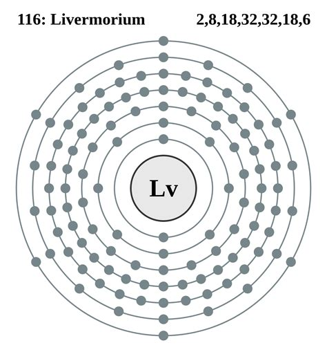 Shell Table Livermorium Wikipedia