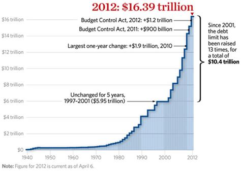 Us National Debt Ceiling by How Much Attention Should You Pay To The Us Debt Ceiling