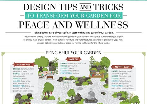 Feng Shui Garden Layout Infographic How To Feng Shui Your Garden Feng Shui Garden Inhabitat Green Design