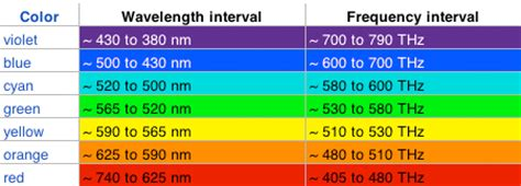 which color has the highest frequency electromagnetic spectrum heat island