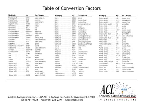 Chemistry Conversion Table by Search Results For Table Of Conversions Metric