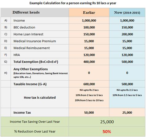 calculator new tax plan 50 saving in your income tax due to budget 2014 download