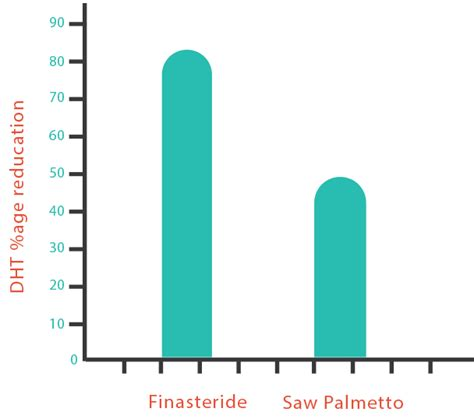 finasteride dosage uses side effects for hair loss finasteride dosage uses side effects for hair loss