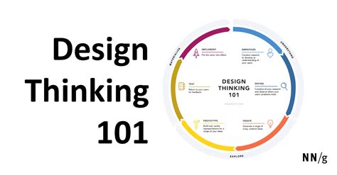 design thinking understand design thinking 101