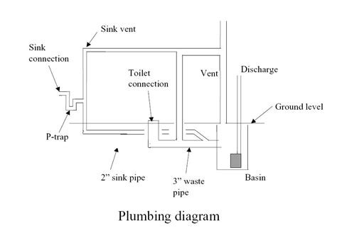bathroom plumbing rough in diagram basement bathroom rough in venting ejector pump