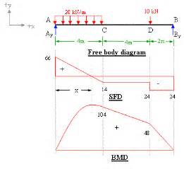 gallery for gt shear force diagram