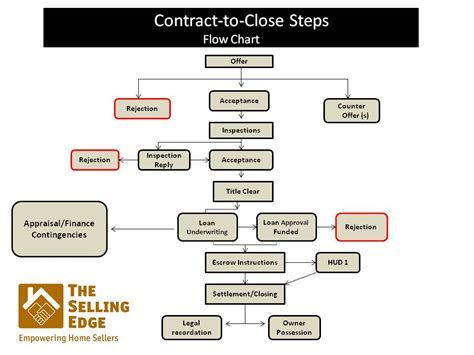 contract flowchart contract to steps flow chart the selling edge