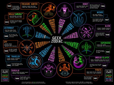 heropress what s your geek zodiac sign
