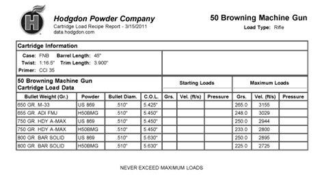 50 bmg reloading data 50 bmg browning machine gun reloading data beyond556