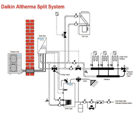 daikin heat wiring diagram choice image wiring