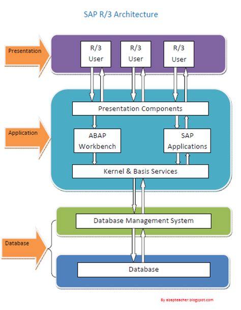 sap erp architecture diagram sap abap sap r 3 architecture