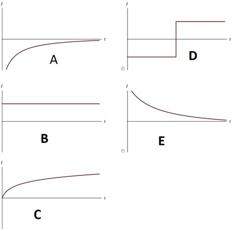 simple resistor capacitor circuit a which of the graphs below correctly shows the c chegg