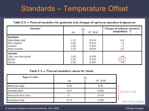 iso 7730 thermal comfort thermal comfort environment