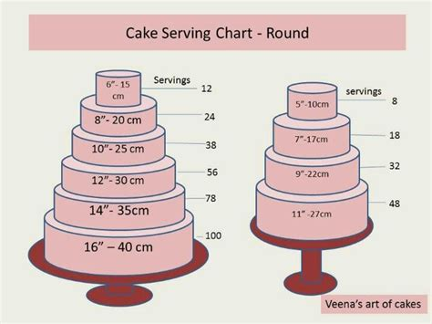 Serve Wedding Cake And by Cake Serving Chart These Must Be Wedding Servings