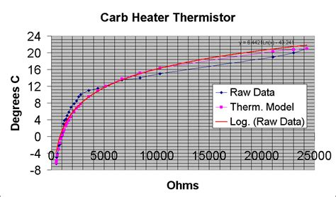 ptc thermistor spice model 250 rc carb heater project