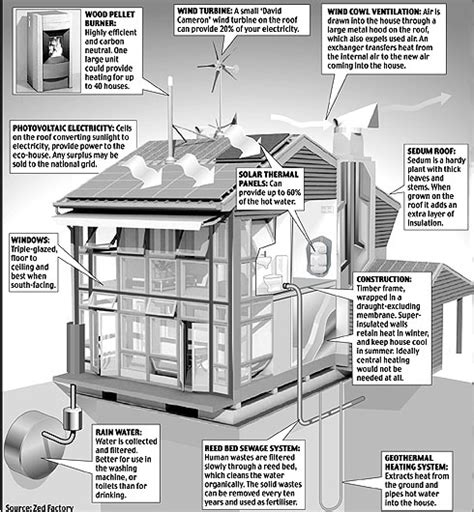 Net Zero Homes Plans by The Eco House The Ultimate Renaissance