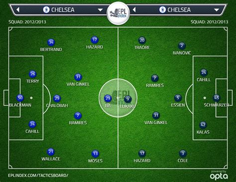chelsea xi today bertrand traore should be chelsea s long term project