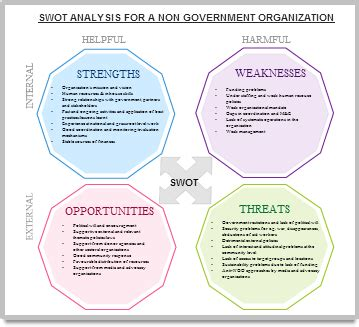 swot spider diagram images how to guide and refrence