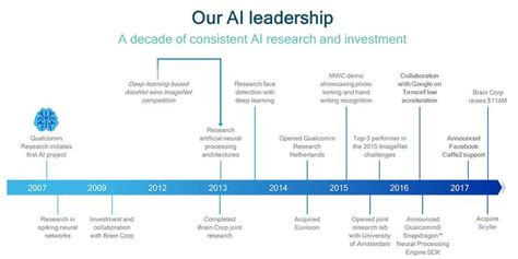 Offer Letter From Qualcomm telecom review qualcomm acquires machine learning firm to bolster position in ai