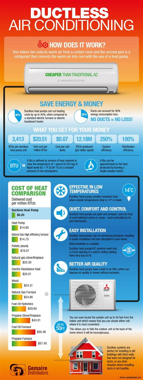 hvac system cost how much does ductless air conditioning cost to install