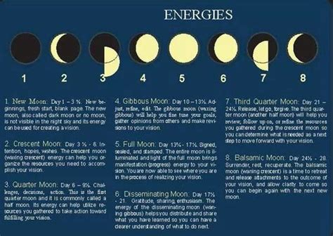 Mond Bedeutung by Moon Phases And Meanings Www Theherbnerdpodcast To