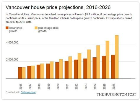 canada s house prices will look like this in 10 years if