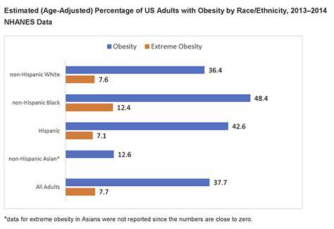 weight management statistics overweight obesity statistics niddk
