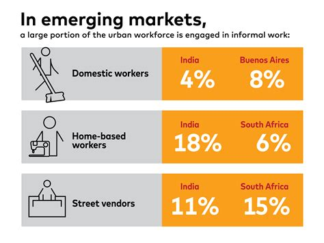 Formal And Informal Sector Credit In India in emerging economies is there a for the informal