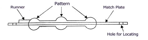 pattern and its types pattern types in casting process and its configuration