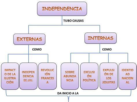 independencia de mexico mapa conceptual mapa conceptual independencia