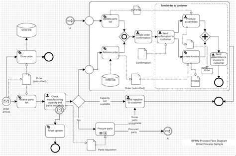 bpmn process flow diagram flowdia diagrams