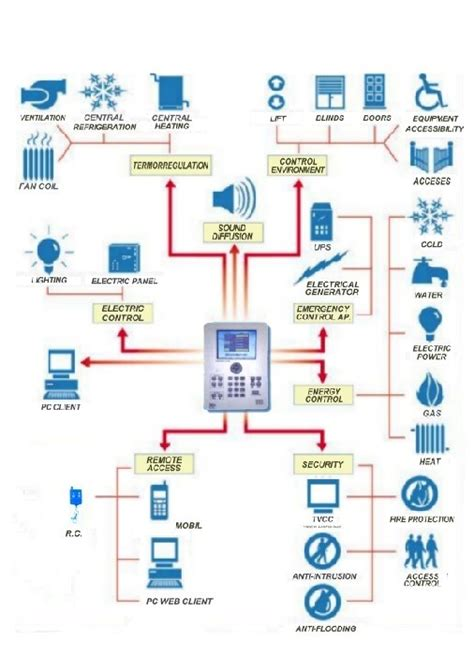 smart home systems china smart home system china smart home