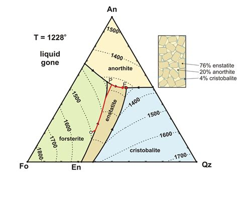 triangle phase diagram an fo en qtz phase diagram volcanoes lava magma and petrology diagram geology