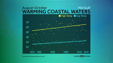 water temperature gulf of mexico u s coastal water temperature trends climate central