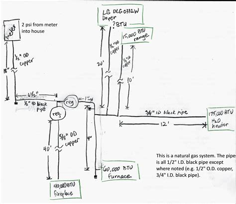 fuel piping diagram attention phil gas piping calculation