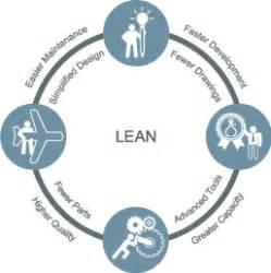 t shaped bim bim integrated design the perpetual improvement of lean design bim