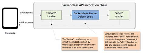 java pattern business logic uncategorized backend as a service platform