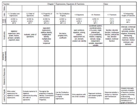 math unit plan template the math magazine glencoe mcgraw hill common aligned