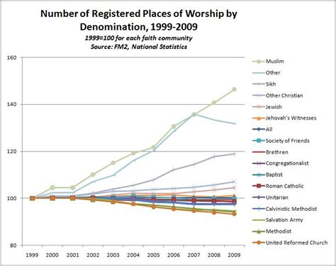 format video easyworship 2009 places of worship in england and wales 1999 2009 british