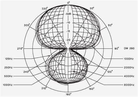 polar pattern adalah audio engineering sound reinforcement system 4