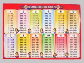 Flash Cards Times Tables Printable Multiplication Time Table 1 12 Scalien